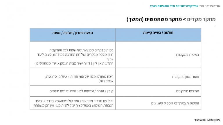 סדנת גמר_אפליקצית למציאת טיול למשפחות בארץ (2)_Page_06